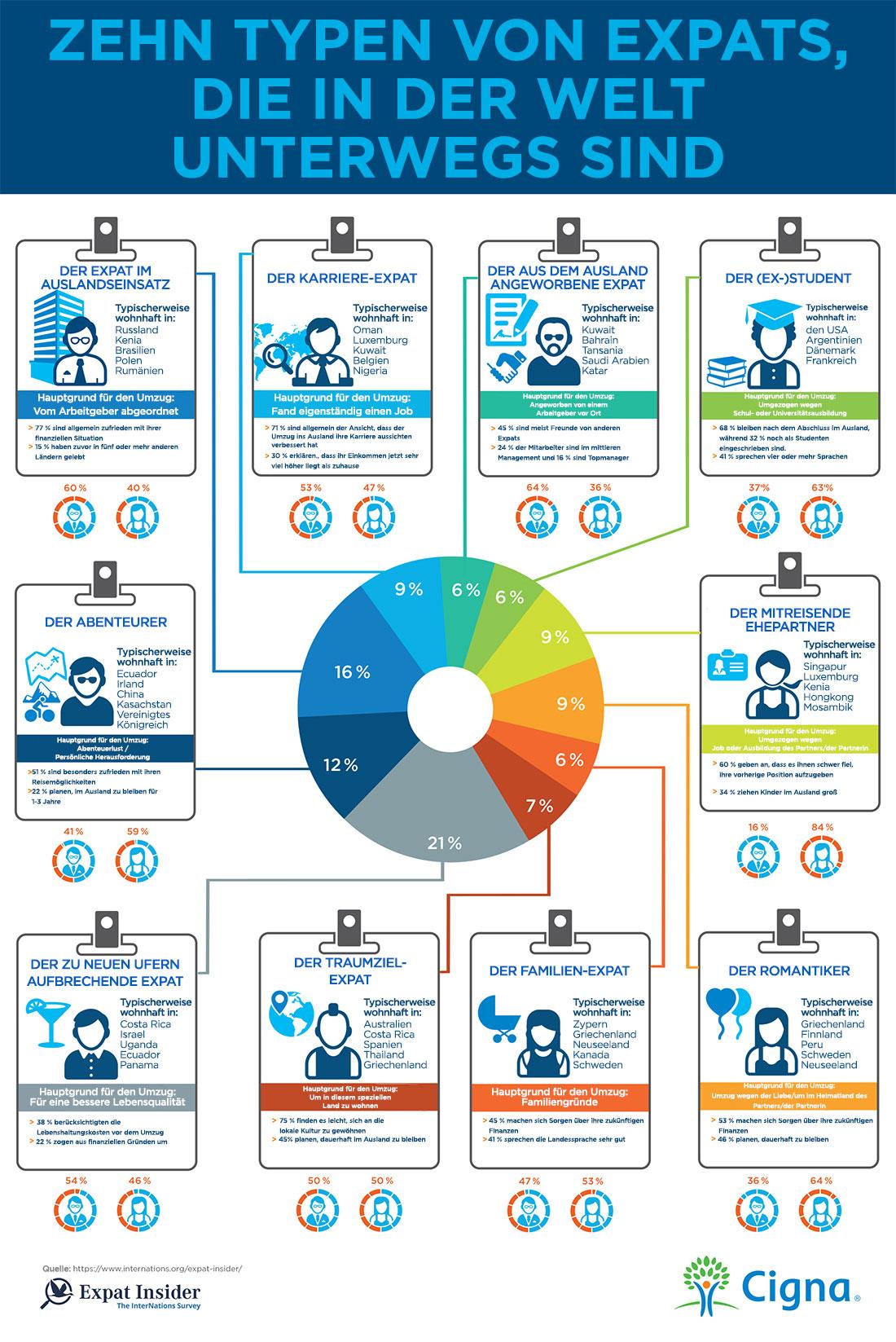 Infografik Typologie der im Ausland lebenden Personen